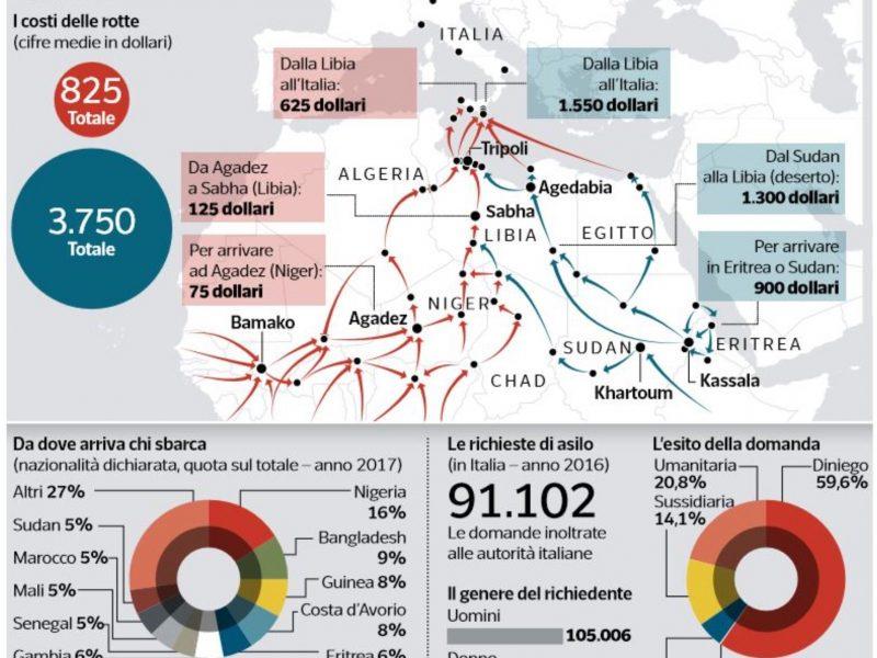 """DALLE TORTURE DEL LAGER AGLI """"SBARCHI FANTASMA"""" IN ITALIA"""